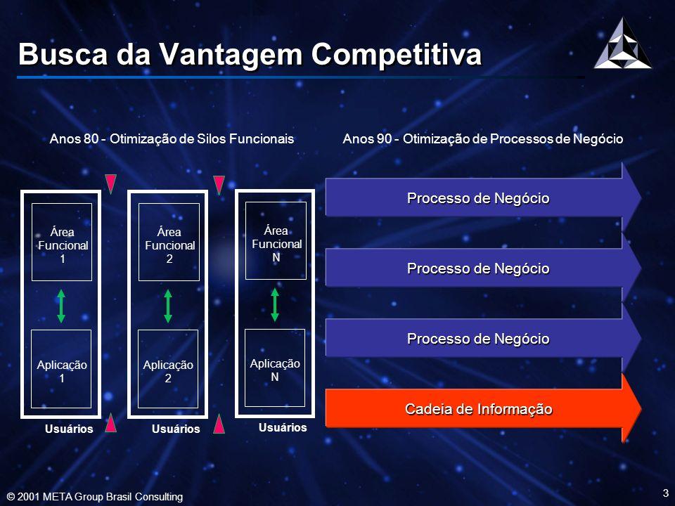 © 2001 META Group Brasil Consulting 4 Busca da Vantagem Competitiva –Otimização da Rede de Valor –Estratégia através de múltiplas Empresas –Modelos de Negócio com Inovação Digital –Os Processos de Negócio ultrapassam as fronteiras da Empresa –As empresas deverão transformar- se, em formas não previsíveis –Otimização da Rede de Valor –Estratégia através de múltiplas Empresas –Modelos de Negócio com Inovação Digital –Os Processos de Negócio ultrapassam as fronteiras da Empresa –As empresas deverão transformar- se, em formas não previsíveis Estratégia Corporação Linha de Negócio Parceiros e Fornecedores Clientes Valor 2000+ Otimização do Keiretsu Parceiroe e Fornecedores Linhas de Negócio Colaboração Processo de Negócio Pesquisa do META Group com Executivos das Global 2000 Mais de 90% dos executivos demandam mudanças nos processos em menos de um ano De 40 a 50% dos executivos esperam que estas mudanças ocorram em 3 meses ou menos