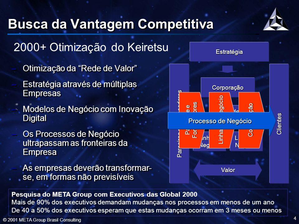© 2001 META Group Brasil Consulting 5 Questões Críticas –Para alinhar-se com os novos Cenários, os executivos deverão entender: –Cada tendência tecnológica – Techtonics –Cada mega tendência de negócio – Tendências catalisadas por Techtonics –Competências necessárias – Como investir nelas –Para alinhar-se com os novos Cenários, os executivos deverão entender: –Cada tendência tecnológica – Techtonics –Cada mega tendência de negócio – Tendências catalisadas por Techtonics –Competências necessárias – Como investir nelas O Ciclo de Negócios está mudando Techtonics estará presente, de forma transparente na Economia.