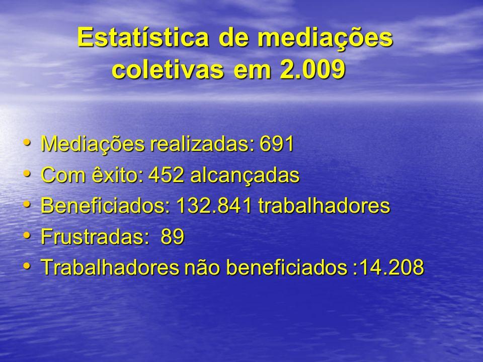 Estatística de mediações coletivas em 2.009 Estatística de mediações coletivas em 2.009 Mediações realizadas: 691 Mediações realizadas: 691 Com êxito: