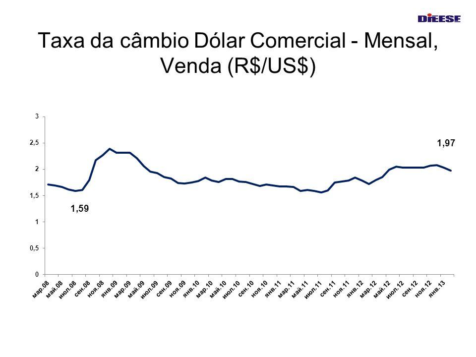 Taxa da câmbio Dólar Comercial - Mensal, Venda (R$/US$)