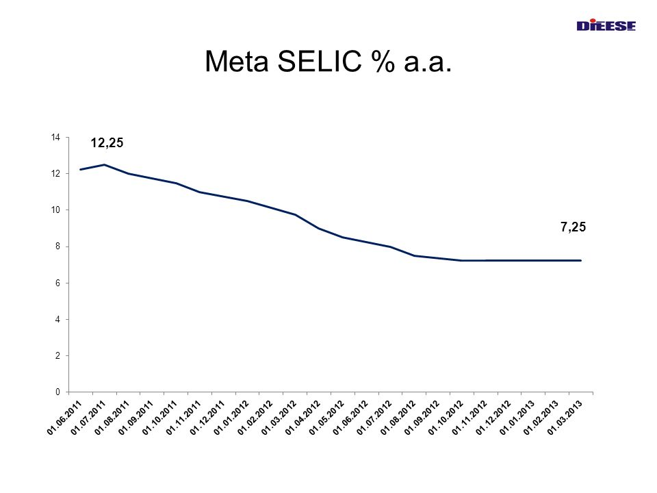 Meta SELIC % a.a.