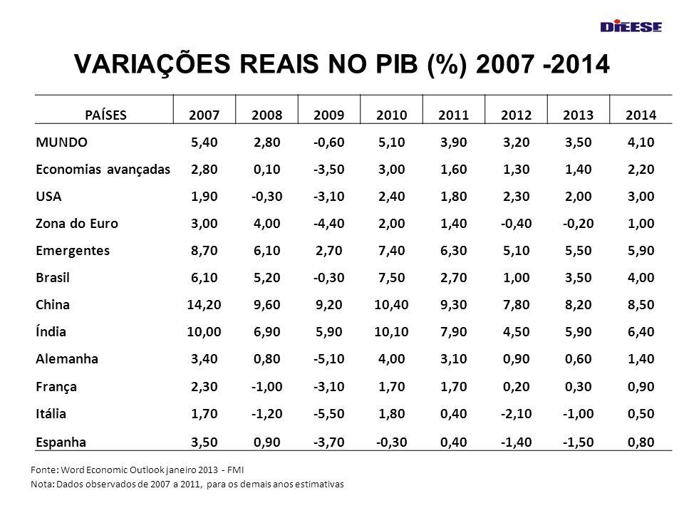VARIAÇÕES REAIS NO PIB (%) 2007 -2014 PAÍSES20072008200920102011201220132014 MUNDO5,402,80-0,605,103,903,203,504,10 Economias avançadas2,800,10-3,503,