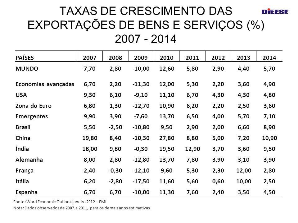 TAXAS DE CRESCIMENTO DAS EXPORTAÇÕES DE BENS E SERVIÇOS (%) 2007 - 2014 PAÍSES20072008200920102011201220132014 MUNDO7,702,80-10,0012,605,802,904,405,7