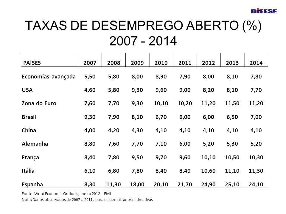 TAXAS DE DESEMPREGO ABERTO (%) 2007 - 2014 PAÍSES20072008200920102011201220132014 Economias avançada5,505,808,008,307,908,008,107,80 USA4,605,809,309,
