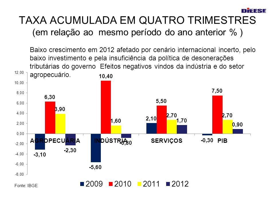 TAXA ACUMULADA EM QUATRO TRIMESTRES (em relação ao mesmo período do ano anterior % ) Baixo crescimento em 2012 afetado por cenário internacional incer