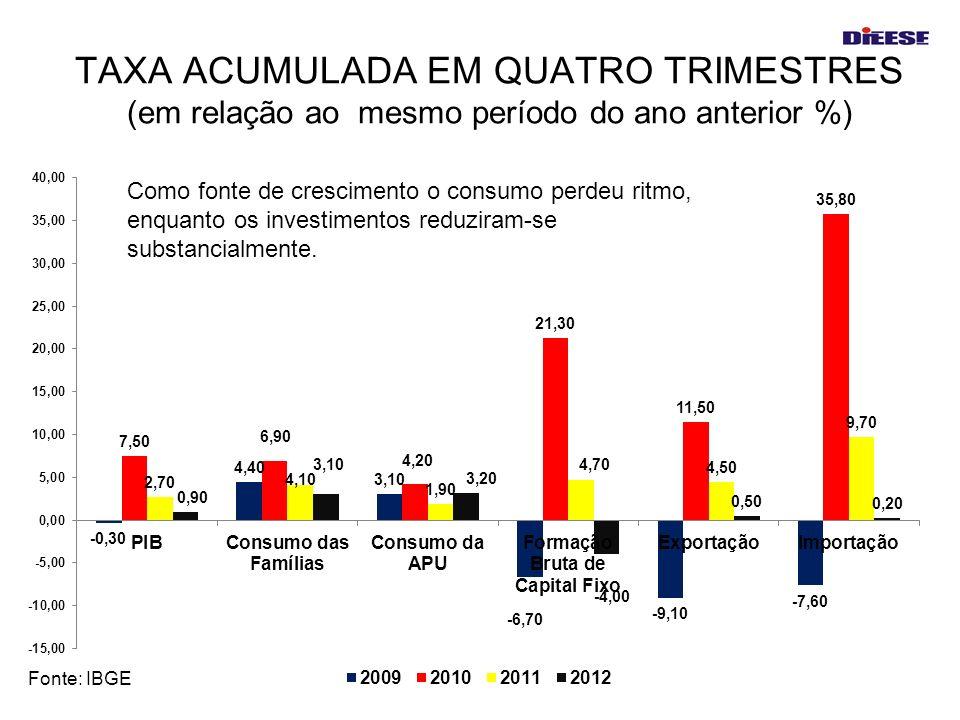 TAXA ACUMULADA EM QUATRO TRIMESTRES (em relação ao mesmo período do ano anterior %) Fonte: IBGE Como fonte de crescimento o consumo perdeu ritmo, enqu