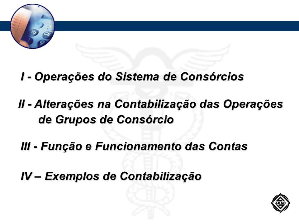 Procedimentos Contábeis Aplicáveis a Grupos de Consórcios Recebimento de contribuições mensais: D – Disponibilidades C - 4.9.8.82.00-7 OBRIGAÇÕES COM CONSORCIADOS C - 4.9.8.86.10-6 TAXA DE ADMINISTRAÇÃO A REPASSAR C - 4.9.8.98.15-6 CONTRIBUIÇÕES AO FUNDO DE RESERVA C - 4.9.8.86.15-1 PRÊMIOS DE SEGURO A REPASSAR C - 1.8.7.93.00-0 DIREITOS JUNTO A CONSORCIADOS CONTEMPLADOS Alterações Implementadas