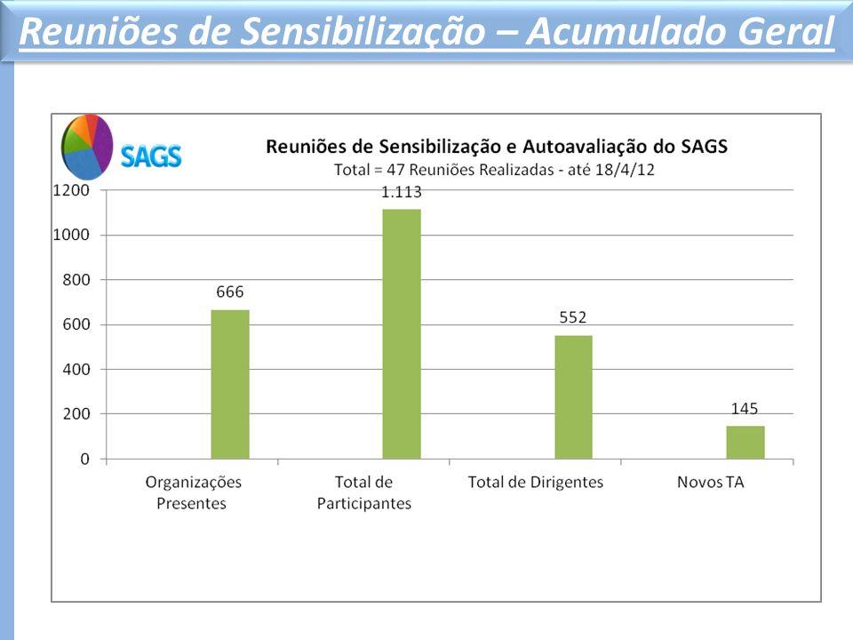 Metas SAGS por Comitê 4.680 Autoavaliações 2.340 Novos TAs