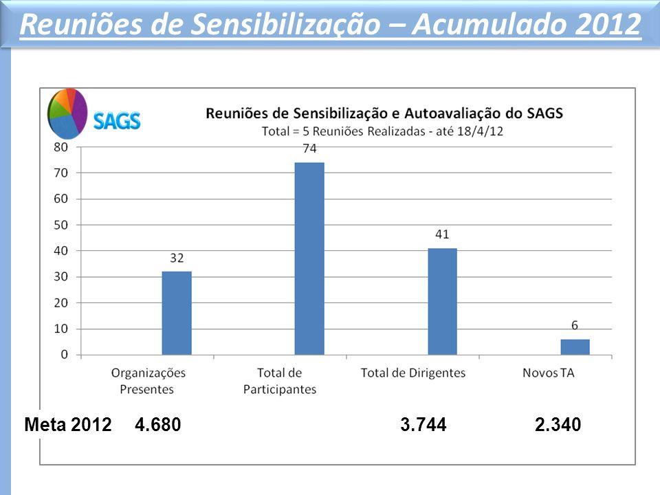 METAS SAGS Reuniões de Sensibilização – Acumulado 2012 4.6803.7442.340Meta 2012