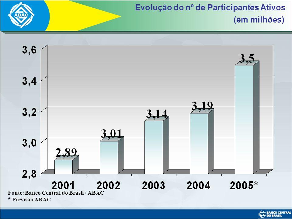 Fonte: Banco Central do Brasil / ABAC Sistema de Consórcios 2,9%