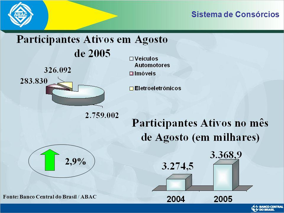 Evolução do nº Cotas Comercializadas (em milhões) Fonte: Banco Central do Brasil / ABAC * Previsão ABAC