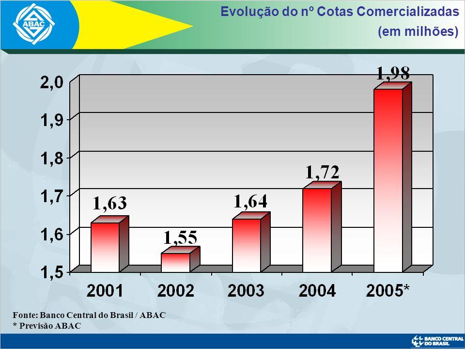 Fonte: Banco Central do Brasil / ABAC Sistema de Consórcios 17,9%
