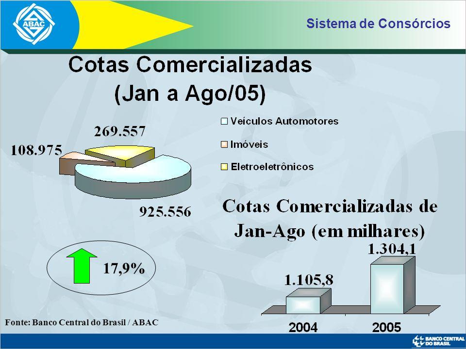 Fonte: Banco Central do Brasil / ABAC * Previsão ABAC Evolução do Nº Contemplações (em milhares)
