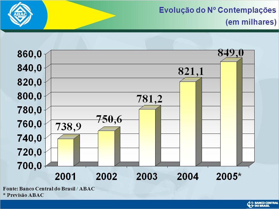 Fonte: Banco Central do Brasil / ABAC Sistema de Consórcios 5,1%