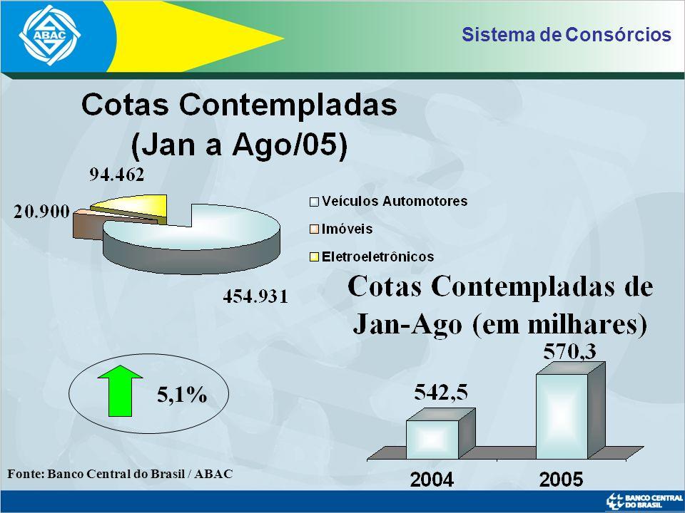 Fonte: Banco Central do Brasil /Anfavea / Abraciclo / ABAC Participação nas Vendas Internas (5 anos)