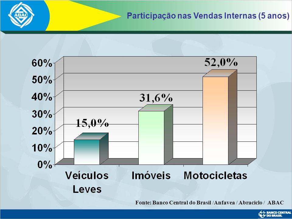 Fonte: Banco Central do Brasil / ABAC Veículos Pesados Novos 0,4% 11,5 % 5,9%