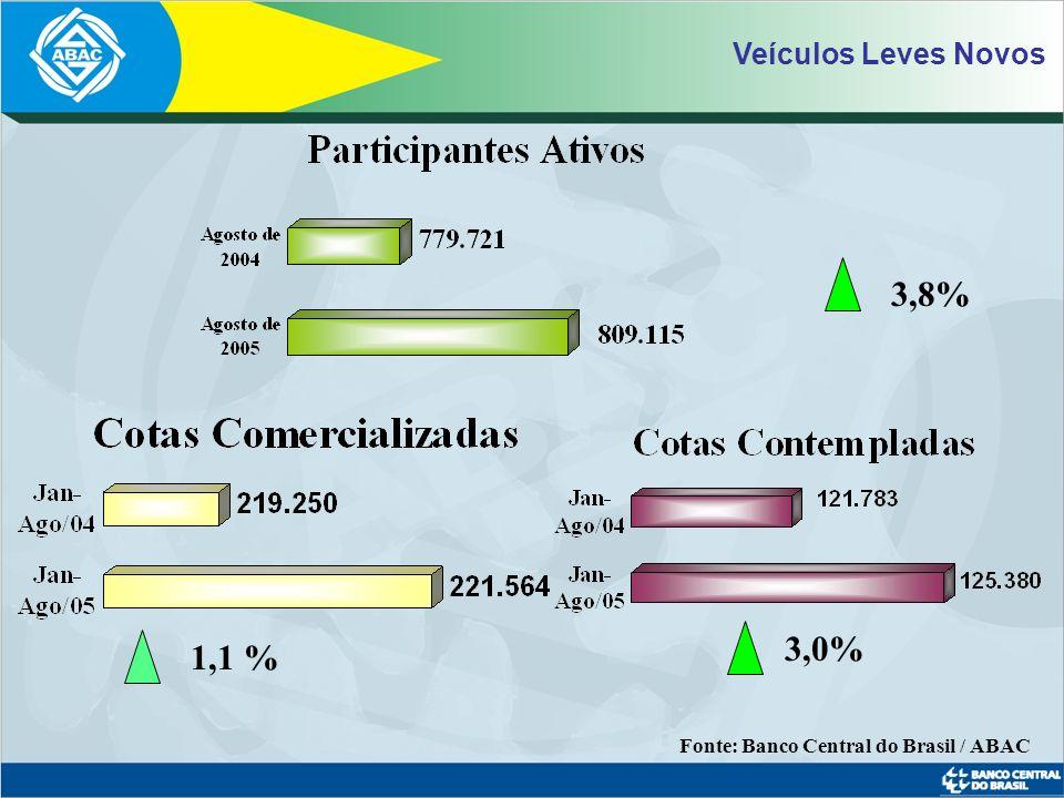 Motocicletas e Motonetas Novas 5,5% 7,6% 5,2% Fonte: Banco Central do Brasil / ABAC