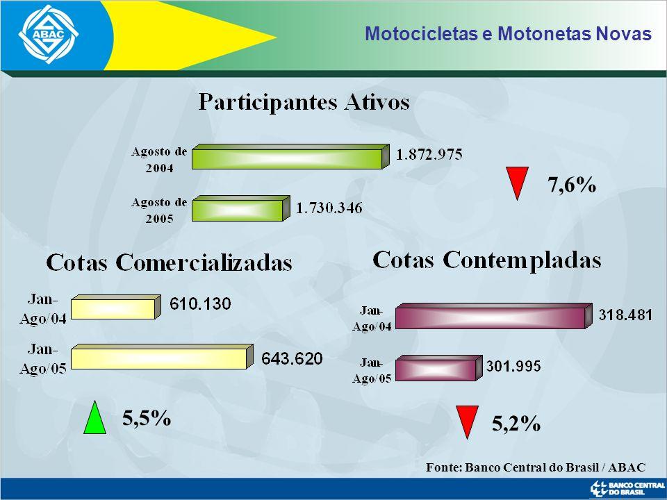 Eletroeletrônicos e Outros Bens Móveis 101,4% 62,4% 62,9% Fonte: Banco Central do Brasil / ABAC