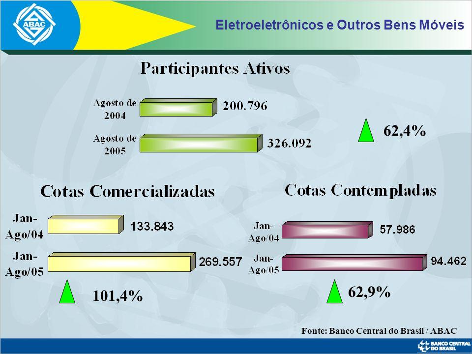 Imóveis 28,0% 34,7% 22,5% Fonte: Banco Central do Brasil / ABAC