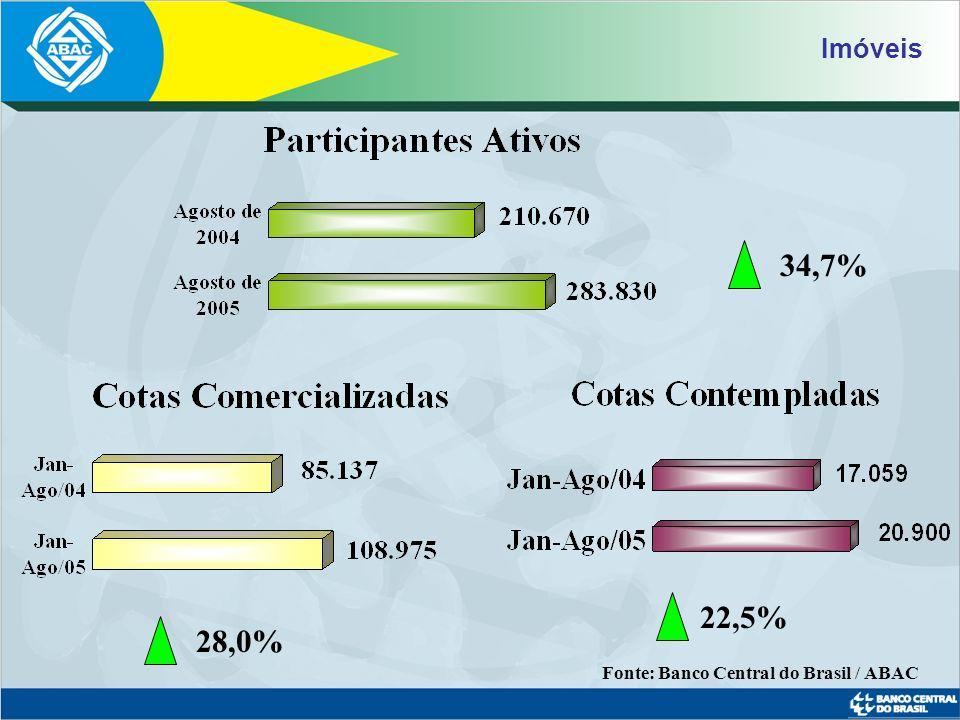 Fonte: Banco Central do Brasil / FGV / ABAC – data base junho Ativos Administrados - Consolidado