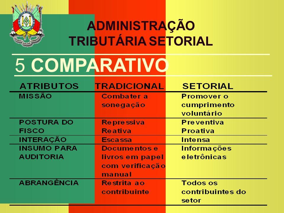AFTE GIOVANNI PADILHA DA SILVA SECRETARIA DA FAZENDA ADMINISTRAÇÃO TRIBUTÁRIA SETORIAL 5 COMPARATIVO