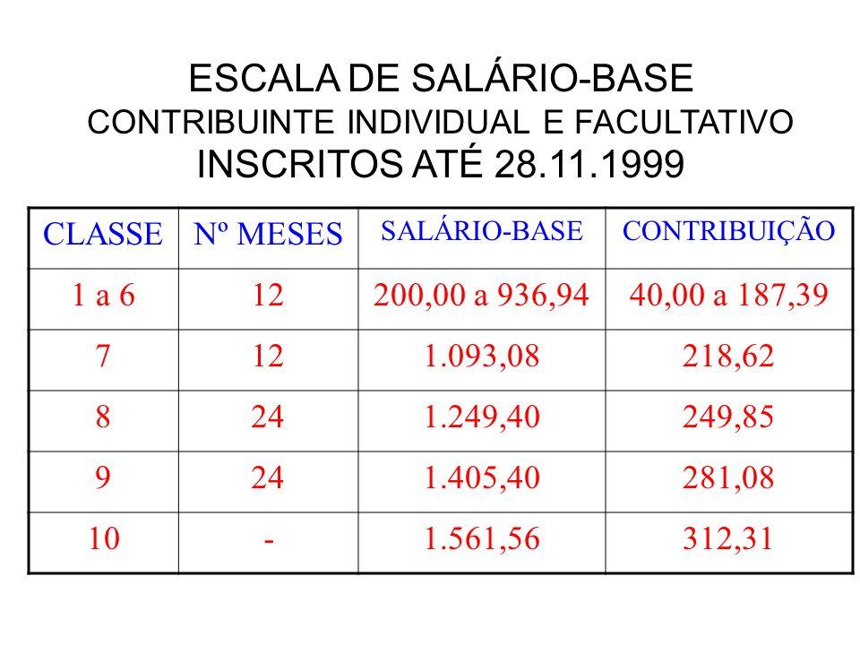 FONTES DE RECEITA PARA PAGAMENTO DE BENEFÍCIOS Contribuinte individual e facultativo – 20% sobre o total da remuneração – Após 01.03.2000 : dedução 11