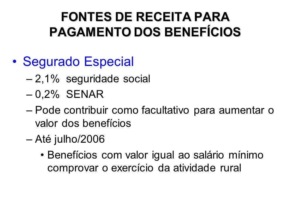 ENQUADRAMENTO Lei 9.876 – 29.11.1999 ANTES: Contribuinte Individual + Empregado DEPOIS: Contribuinte Individual Salário-de-contribuição como empregado