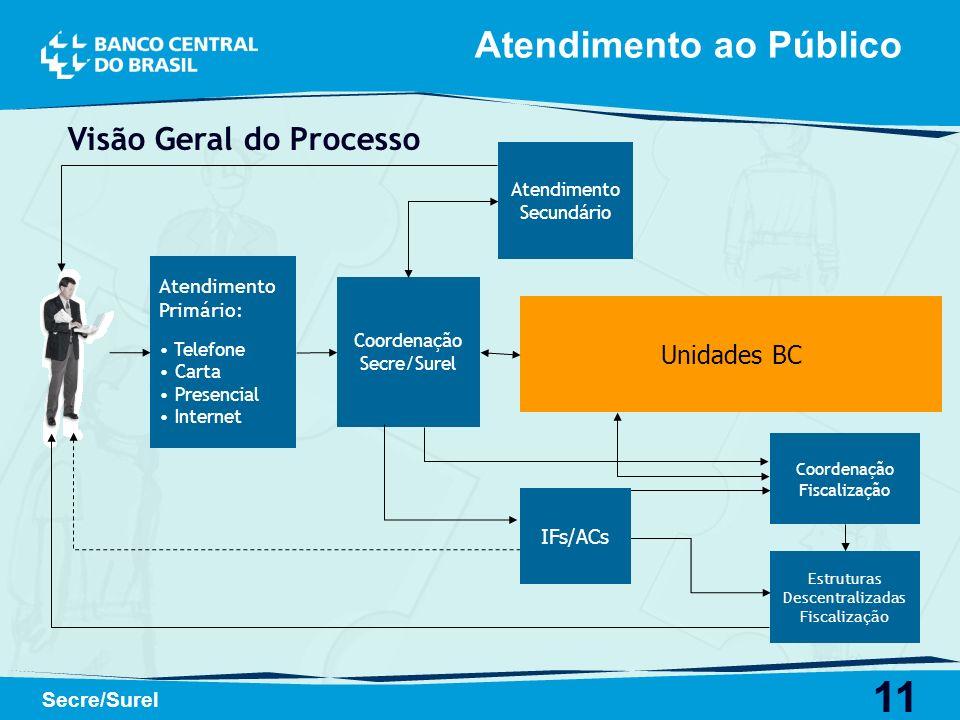 11 Secre/Surel Visão Geral do Processo Atendimento Primário: Telefone Carta Presencial Internet Coordenação Secre/Surel Atendimento Secundário Unidade
