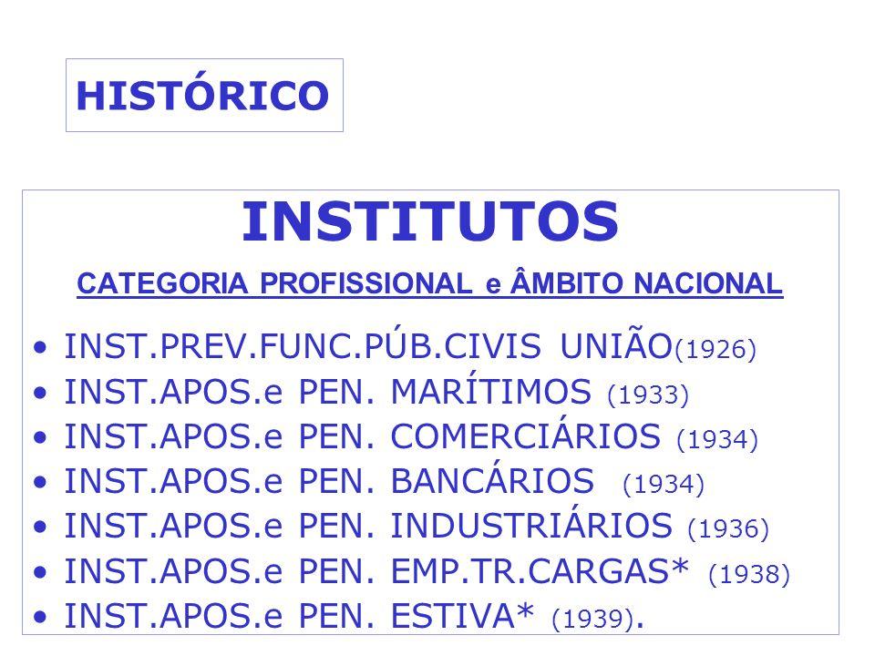 HISTÓRICO INSTITUTOS CATEGORIA PROFISSIONAL e ÂMBITO NACIONAL INST.PREV.FUNC.PÚB.CIVIS UNIÃO (1926) INST.APOS.e PEN. MARÍTIMOS (1933) INST.APOS.e PEN.