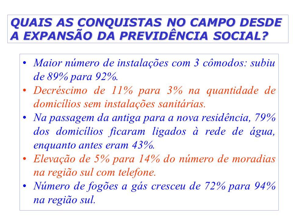 QUAIS AS CONQUISTAS NO CAMPO DESDE A EXPANSÃO DA PREVIDÊNCIA SOCIAL? Maior número de instalações com 3 cômodos: subiu de 89% para 92%. Decréscimo de 1