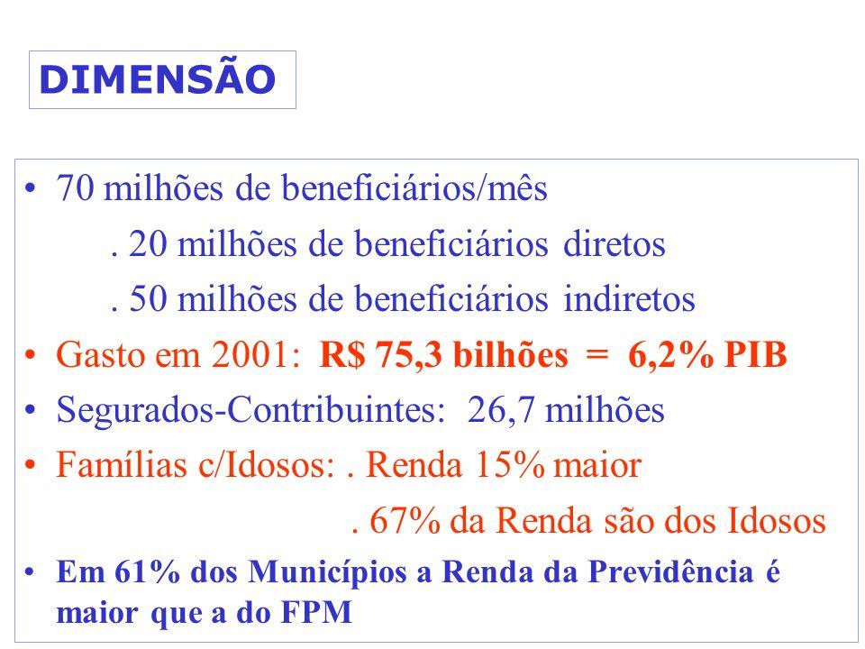 DIMENSÃO 70 milhões de beneficiários/mês. 20 milhões de beneficiários diretos. 50 milhões de beneficiários indiretos Gasto em 2001: R$ 75,3 bilhões =