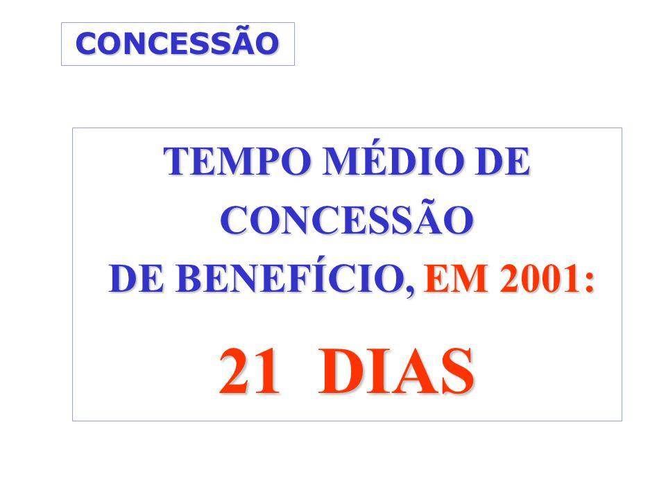 CONCESSÃO TEMPO MÉDIO DE CONCESSÃO DE BENEFÍCIO, EM 2001: DE BENEFÍCIO, EM 2001: 21 DIAS