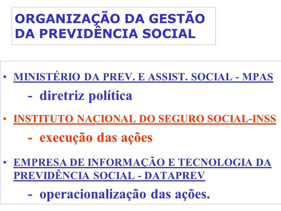 ORGANIZAÇÃO DA GESTÃO DA PREVIDÊNCIA SOCIAL MINISTÉRIO DA PREV. E ASSIST. SOCIAL - MPAS - diretriz política INSTITUTO NACIONAL DO SEGURO SOCIAL-INSS -