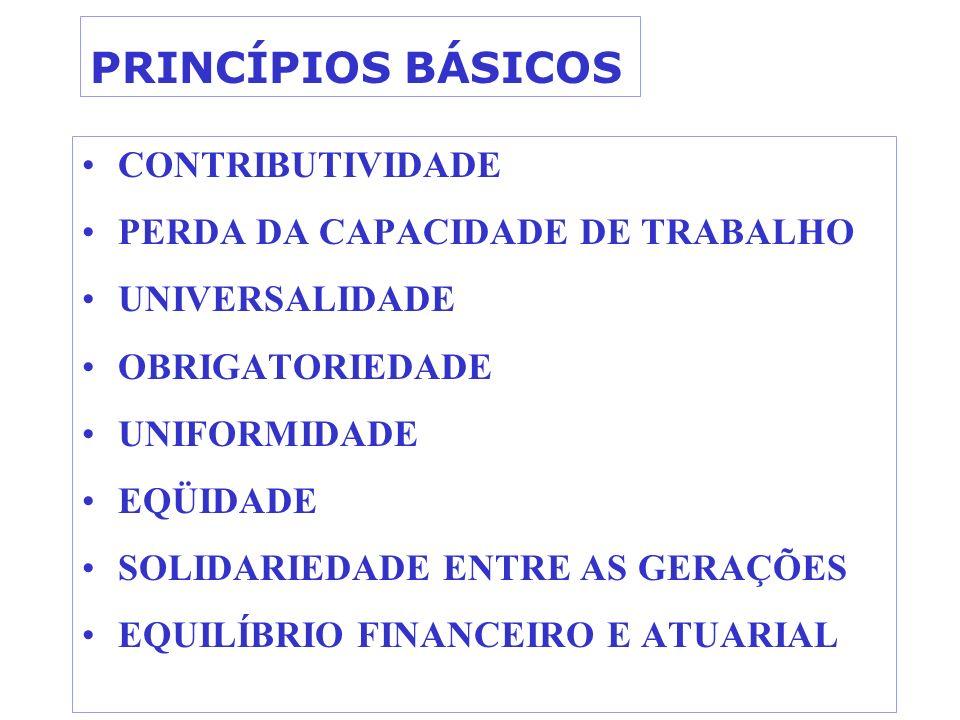 PRINCÍPIOS BÁSICOS CONTRIBUTIVIDADE PERDA DA CAPACIDADE DE TRABALHO UNIVERSALIDADE OBRIGATORIEDADE UNIFORMIDADE EQÜIDADE SOLIDARIEDADE ENTRE AS GERAÇÕ