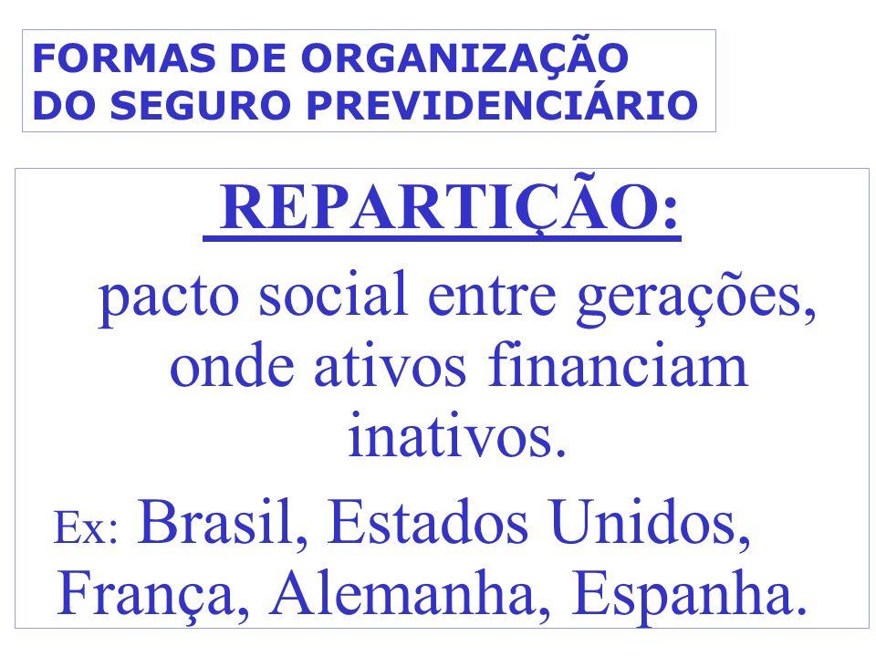 FORMAS DE ORGANIZAÇÃO DO SEGURO PREVIDENCIÁRIO REPARTIÇÃO: pacto social entre gerações, onde ativos financiam inativos. Ex: Brasil, Estados Unidos, Fr