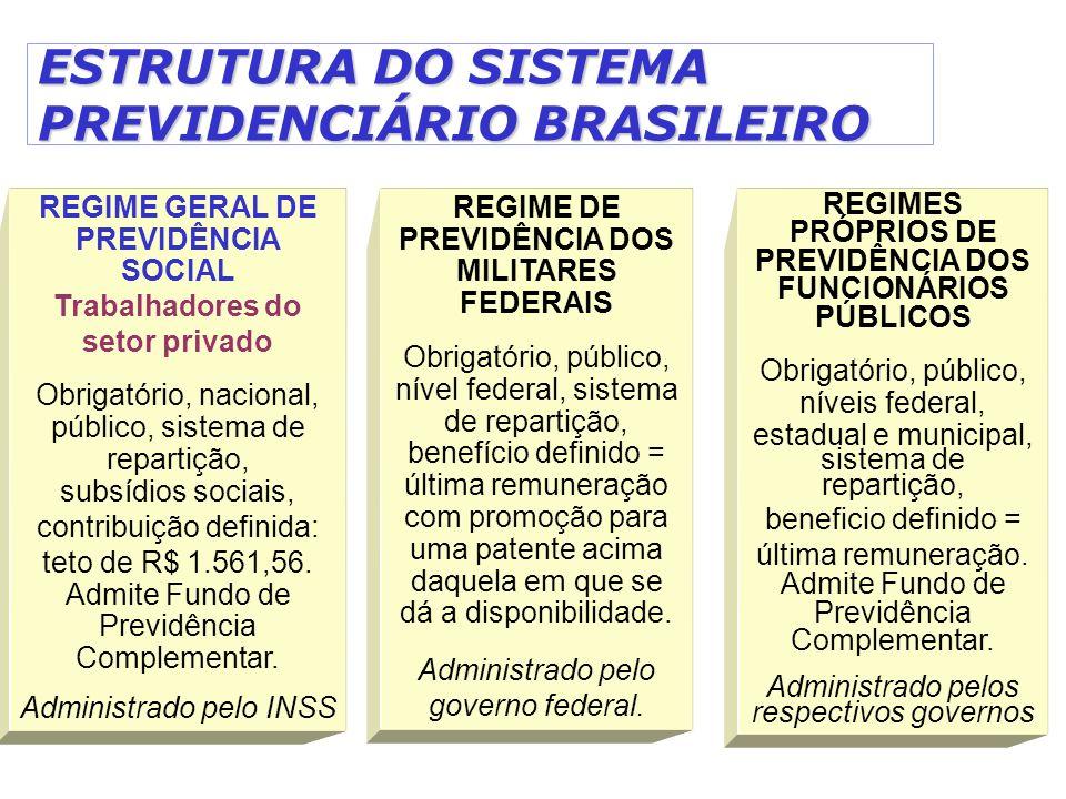 ESTRUTURA DO SISTEMA PREVIDENCIÁRIO BRASILEIRO REGIME GERAL DE PREVIDÊNCIA SOCIAL Trabalhadores do setor privado Obrigatório, nacional, público, siste
