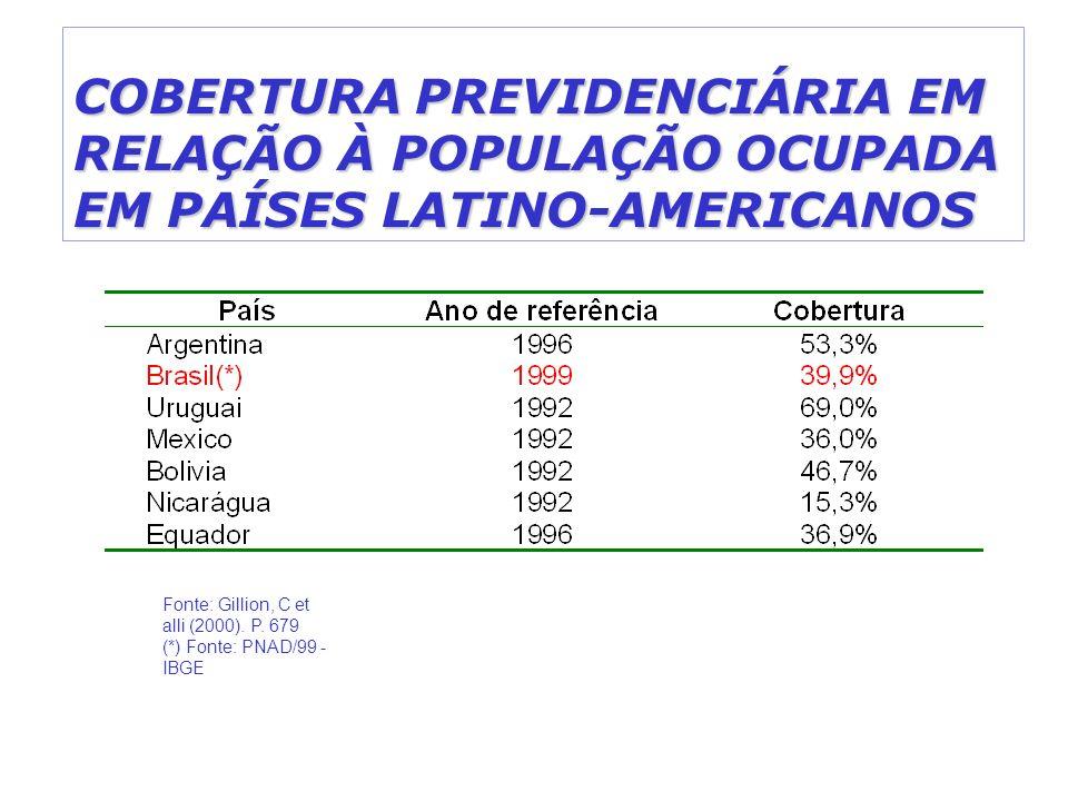 COBERTURA PREVIDENCIÁRIA EM RELAÇÃO À POPULAÇÃO OCUPADA EM PAÍSES LATINO-AMERICANOS Fonte: Gillion, C et alli (2000). P. 679 (*) Fonte: PNAD/99 - IBGE