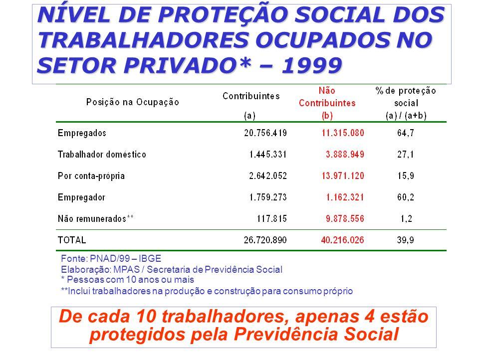 NÍVEL DE PROTEÇÃO SOCIAL DOS TRABALHADORES OCUPADOS NO SETOR PRIVADO* – 1999 De cada 10 trabalhadores, apenas 4 estão protegidos pela Previdência Soci