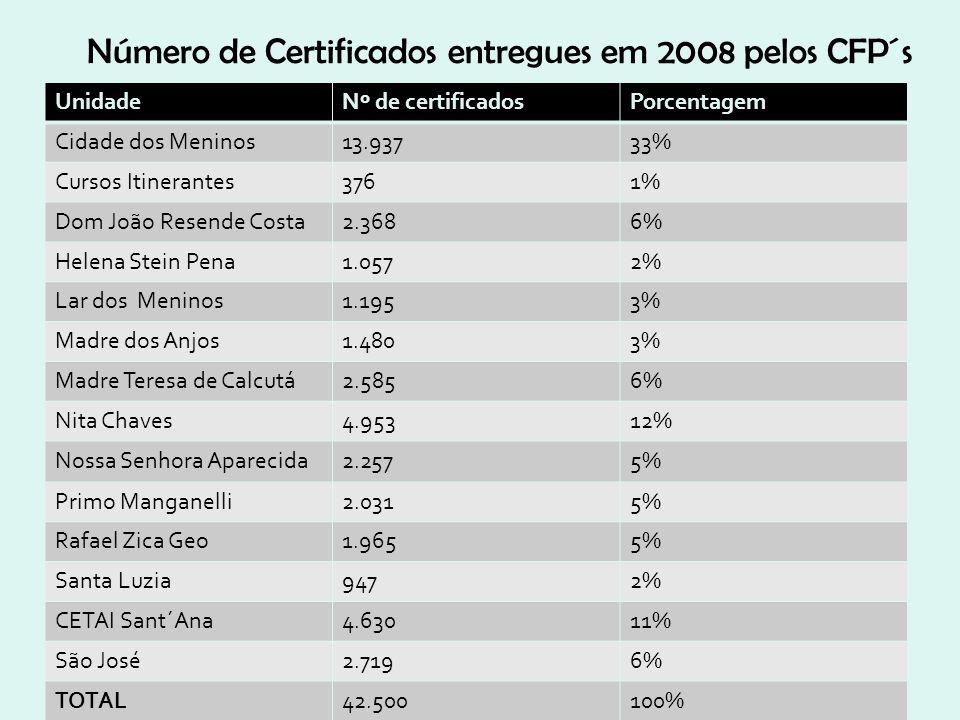 Número de Certificados entregues em 2008 pelos CFP´s UnidadeNº de certificadosPorcentagem Cidade dos Meninos13.93733% Cursos Itinerantes3761% Dom João