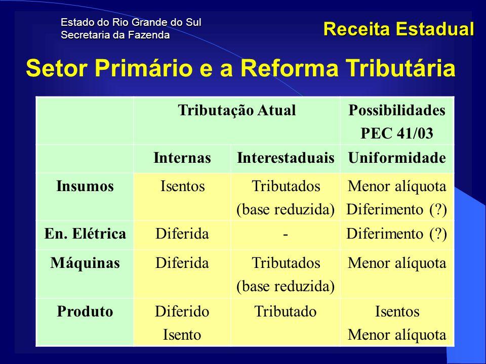 Estado do Rio Grande do Sul Secretaria da Fazenda Receita Estadual Setor Primário e a Reforma Tributária Tributação AtualPossibilidades PEC 41/03 Inte