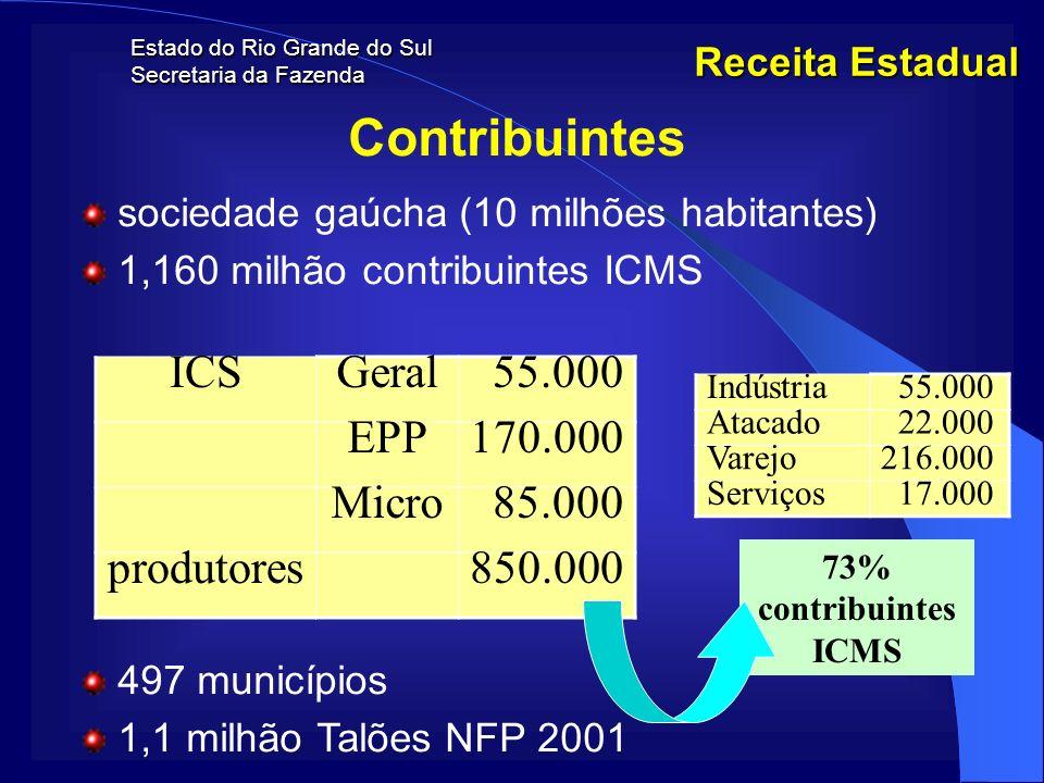 Estado do Rio Grande do Sul Secretaria da Fazenda Receita Estadual Contribuintes sociedade gaúcha (10 milhões habitantes) 1,160 milhão contribuintes I