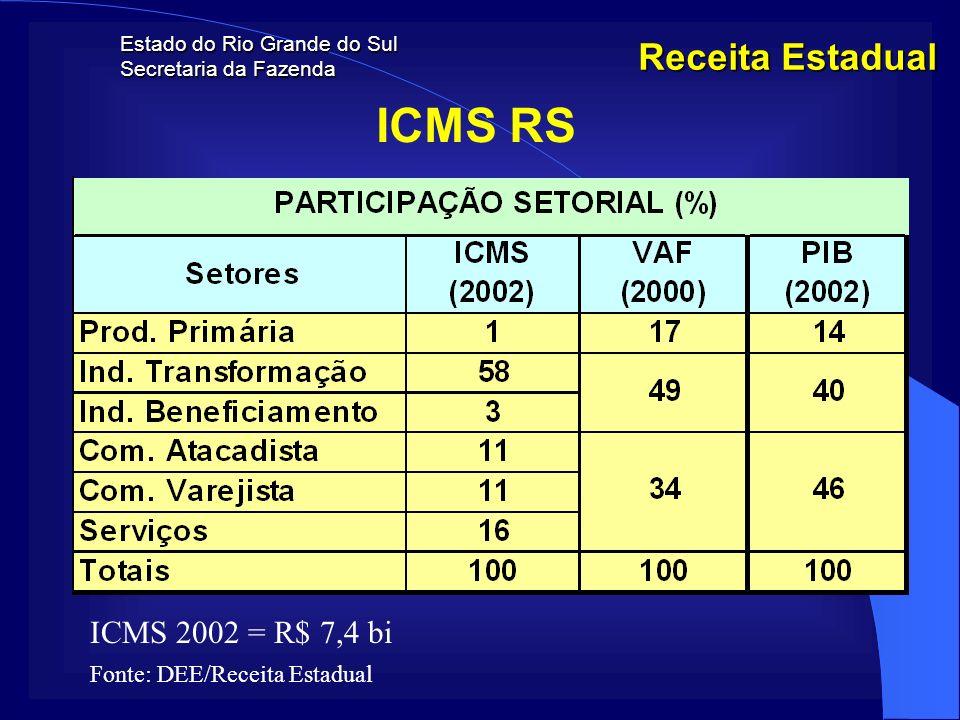 Estado do Rio Grande do Sul Secretaria da Fazenda Receita Estadual ICMS RS ICMS 2002 = R$ 7,4 bi Fonte: DEE/Receita Estadual