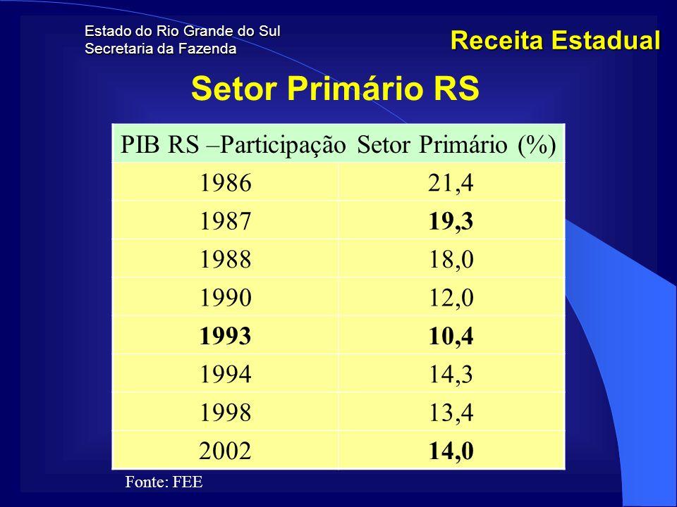 Estado do Rio Grande do Sul Secretaria da Fazenda Receita Estadual Setor Primário RS PIB RS –Participação Setor Primário (%) 198621,4 198719,3 198818,