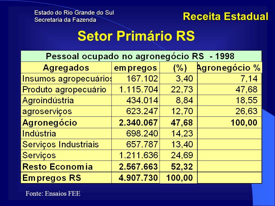 Estado do Rio Grande do Sul Secretaria da Fazenda Receita Estadual Setor Primário RS Fonte: Ensaios FEE