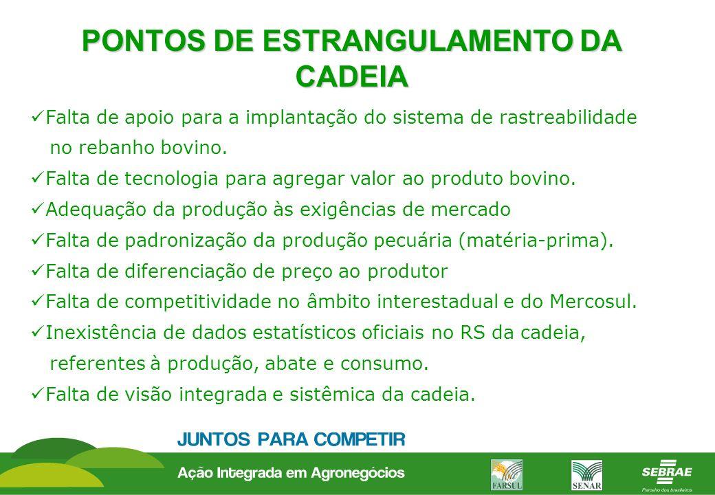 PONTOS DE ESTRANGULAMENTO DA CADEIA Falta de apoio para a implantação do sistema de rastreabilidade no rebanho bovino. Falta de tecnologia para agrega