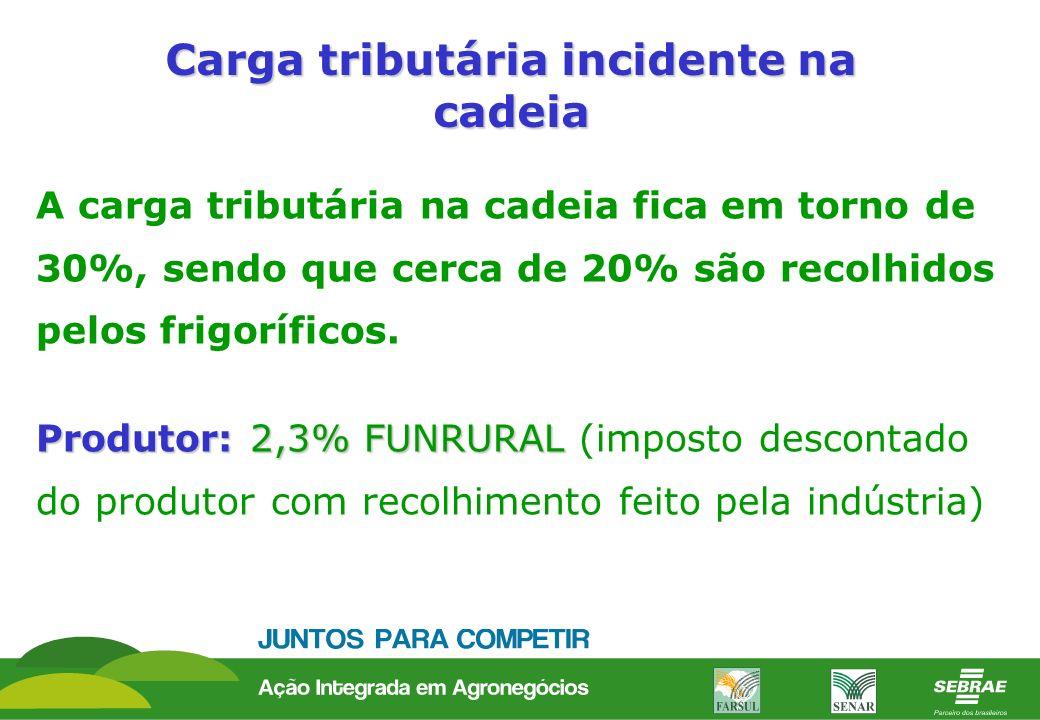 Carga tributária incidente na cadeia A carga tributária na cadeia fica em torno de 30%, sendo que cerca de 20% são recolhidos pelos frigoríficos. Prod