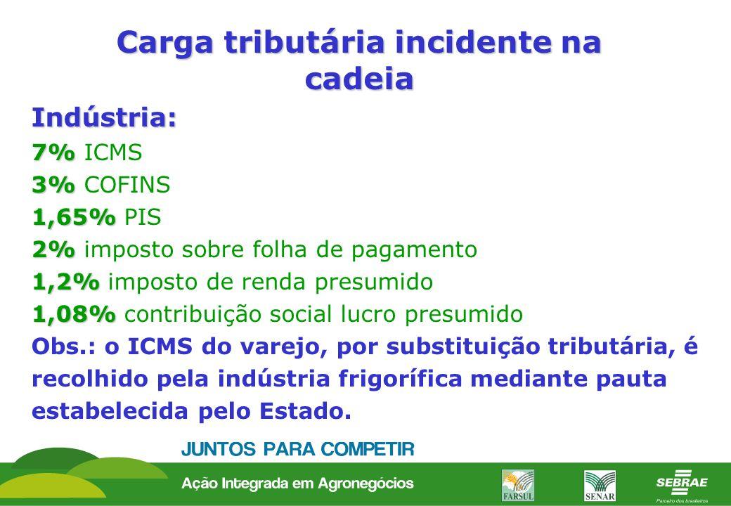 Carga tributária incidente na cadeia Indústria: 7% 7% ICMS 3% 3% COFINS 1,65% 1,65% PIS 2% 2% imposto sobre folha de pagamento 1,2% 1,2% imposto de re