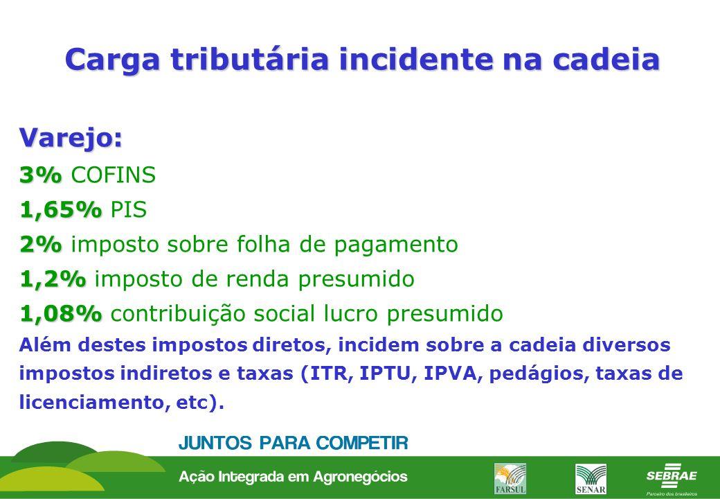 Carga tributária incidente na cadeia Varejo: 3% 3% COFINS 1,65% 1,65% PIS 2% 2% imposto sobre folha de pagamento 1,2% 1,2% imposto de renda presumido