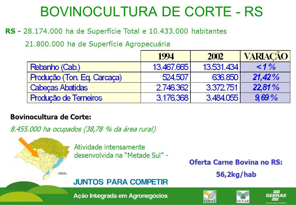 BOVINOCULTURA DE CORTE - RS RS - 28.174.000 ha de Superfície Total e 10.433.000 habitantes 21.800.000 ha de Superfície Agropecuária Bovinocultura de C