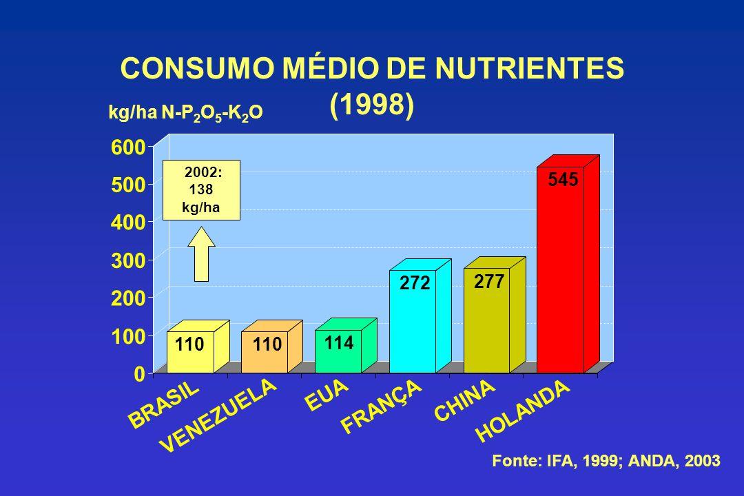 CONSUMO MÉDIO DE NUTRIENTES (1998) kg/ha N-P 2 O 5 -K 2 O 110 114 272 277 545 0 100 200 300 400 500 600 BRASIL VENEZUELA EUA FRANÇA CHINA HOLANDA Fonte: IFA, 1999; ANDA, 2003 2002: 138 kg/ha